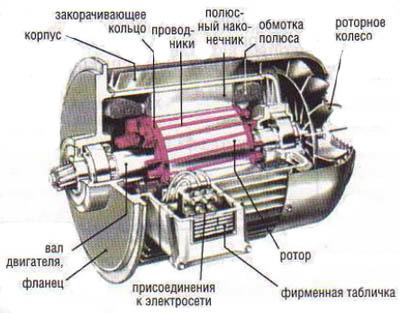 Налагодження машин змінного струму