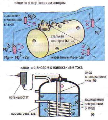 Катодная защита от коррозии применяется как дополнение к существующему битумному покрытию проложенным в грунте труб и...